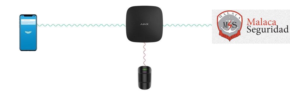 conexión a central receptora de alarmas de malaca seguridad del sistema ajax